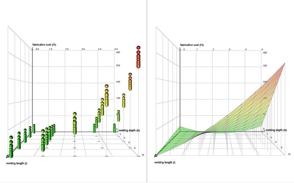 Response surface metodology