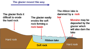 Ribbon lake - Formation of a ribbon lake