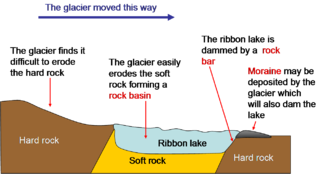 Ribbon lake