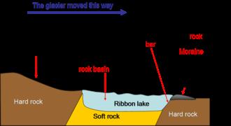 Ribbon lake - Formation of a ribbon lake
