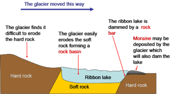 Ribbon lake wikipedia formation of a ribbon lake ccuart Gallery