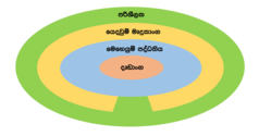 Role of the operating system sinhala.png