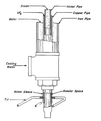 S-50 (Manhattan Project) - Image: Sectional view of a thermal diffusion process column