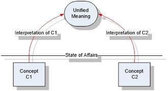 Semantic unification - Semantic Matching of concepts
