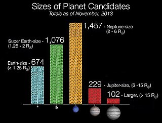 alt=Histogram showing the radius-comparison of B4D exoplanet candidates to radii of Earth, a super-Earth, Neptune, Jupiter, and a super-Jupiter. Neptune and super-Jupiter are the most and least populated size-ranges, respectively.