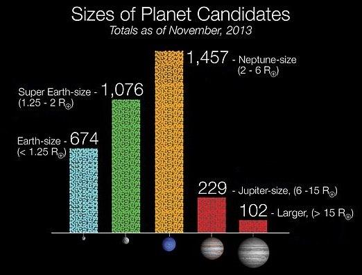 Size of Kepler Planet Candidates