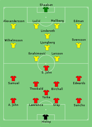 Sweden-Trinidad & Tobago line-up.svg