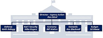 Presidential transition of Donald Trump - Chart showing agency appointment group leads of the Trump transition.
