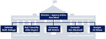 Top: Director Agency Action, Ron Nicol. Bottom: Defense, Keith Kellogg. National Security, Mike Rogers. Economy, Bill Walton. Domestic, Ken Blackwell. Budget, Ed Meese.
