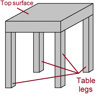 Table (furniture) - Structure of a prototypical table, resembling a Parsons table design