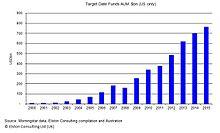 Thrift Savings Plan - WikiVisually