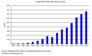 Target date fund - TDF growth in the US from 2000