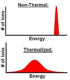 Inertial electrostatic confinement - This is an energy distribution comparison of thermalized and non-thermalized ions