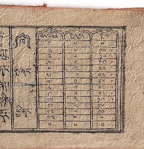 Moon Chart: Tibetan equation of the moon-chart.jpg - Wikimedia Commons,Chart