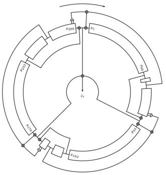 Trivium (cipher) - Structure of Trivium