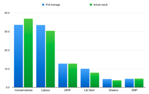 Opinion polling for the United Kingdom general election, 2015 - Polling results for the 2015 UK General Election, compared to the actual result