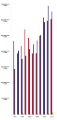 United States presidential election raw popular vote count bar graph.png