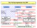Verfassungssystem der USA.png