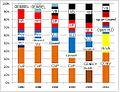 Verkiezingsuitslagen Temse 1982-2012.jpg