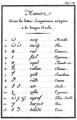 Volney, C.F. - Simplification des langues orientales (1795) p.136.png