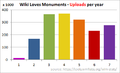 WLM uploads per year.png