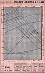 Walter Sagitta I-M, I-MR charakteristiky (1938).jpg