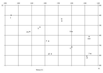 Western American English - Western American English vowel formant plot