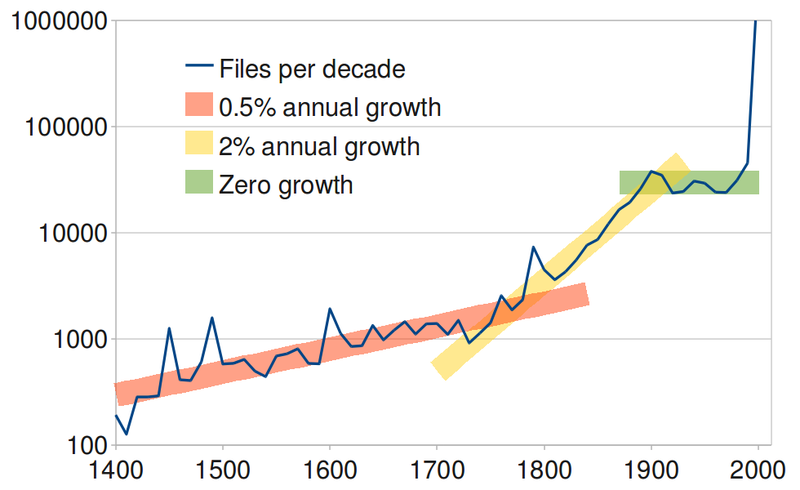 File:Wikimedia Commons files per decade.png