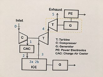 Electric turbo compound - Figure 2: Working principle of an ETC.