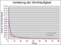 Zipf-Verteilung.png
