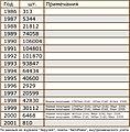 Производство семейства 2141 в период 1986-2001гг.jpg