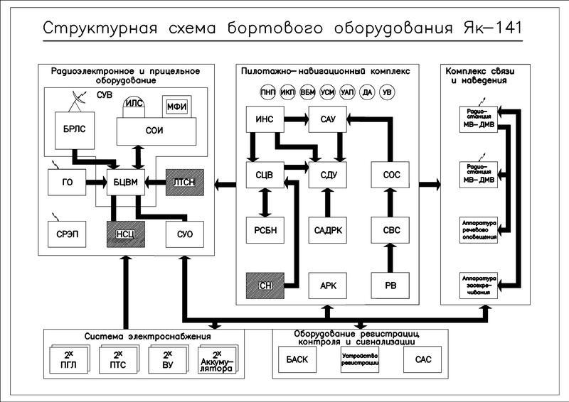 Структурная схема бортового