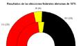 1976 federal german result Español.png