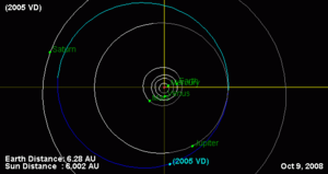 (434620) 2005 VD - 2005 VD has a semi-major axis greater than Jupiter and almost crosses the orbit of Jupiter when near perihelion.