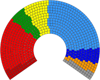 2009 European Parliament Composition.svg