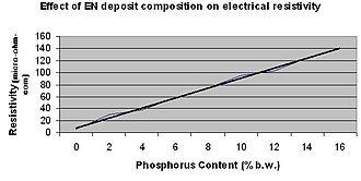 Electroless nickel - Figure 4