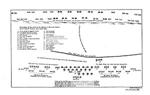 Battle of Marston Moor - A plan of the Royalist dispositions at Marston Moor, drawn up by Sir Bernard de Gomme