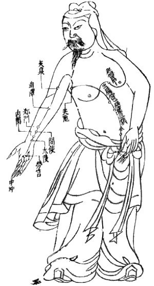 Subtle body - Chart showing the circulation of Qi energy, Ming Dynasty