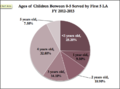 Ages of Children Served by First 5 LA.png