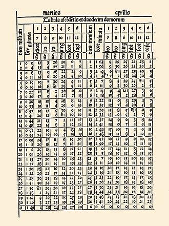 Ephemeris - Page from Almanach Perpetuum