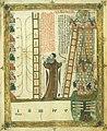 Ars Magna de Ramon Llull.jpg