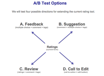 English: Overview of four different options to...