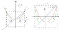 As funções Q (vermelho) e Q² para.png