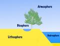 Atmosphere-Biosphere-Hydrosphere-Lithosphere.png