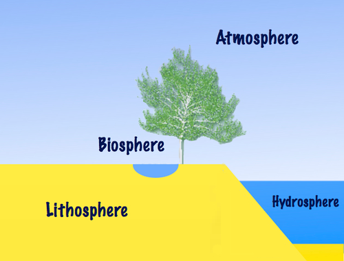 quote on hydrosphere The atmosphere and ocean work non-stop to even out solar heating imbalances through evaporation of surface water, convection, rainfall, winds, and ocean circulation earth is very close to be (but not perfectly) in radiative equilibrium, the situation where the incoming solar energy is balanced by an equal flow of heat to.