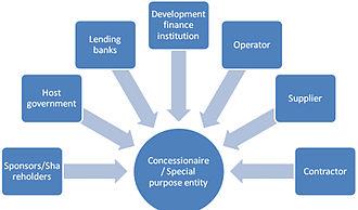 Build–operate–transfer - BOT model