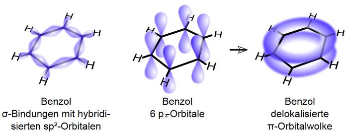 Molecular orbitals of benzene