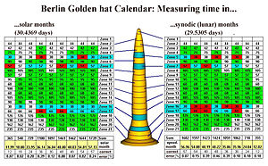 Berlin Gold Hat - Calendrical function of the Berlin Gold Hat