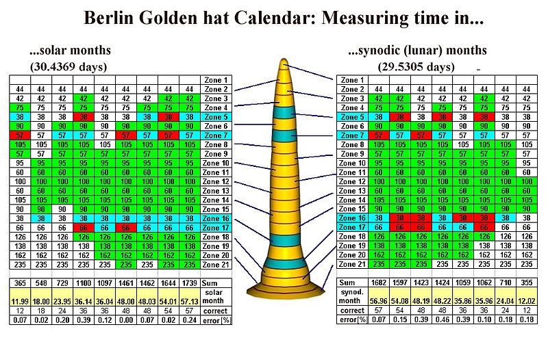 File:Berlin Gold hat calendar.jpg