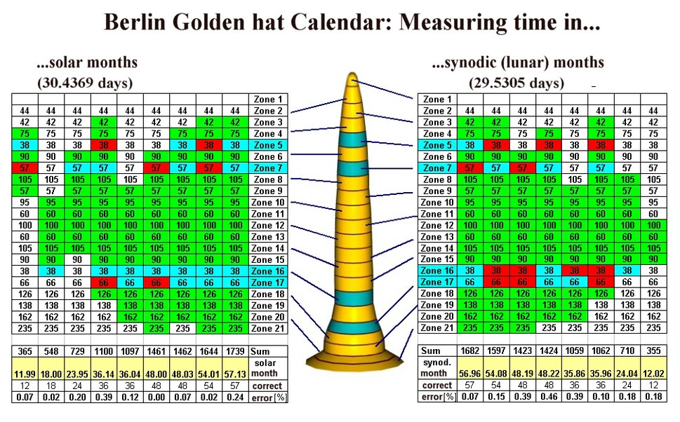 Berlin Gold hat calendar